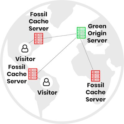 Connection to a data centre with a CDN in place
