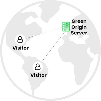 Connection to a data centre without a CDN in place